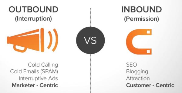 de vergelijking tussen traditionele outbound marketing en hedendaagse inbound marketing
