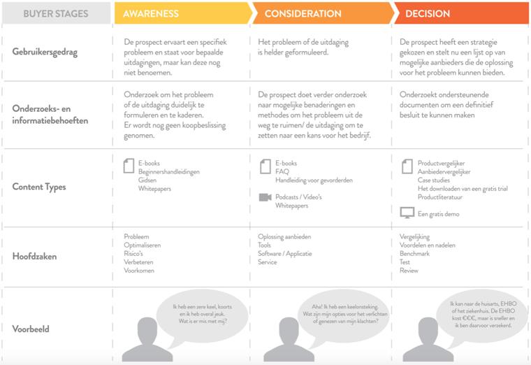een tabel met daarin belangrijke informatie gespecificeerd per fase van de buyer journey