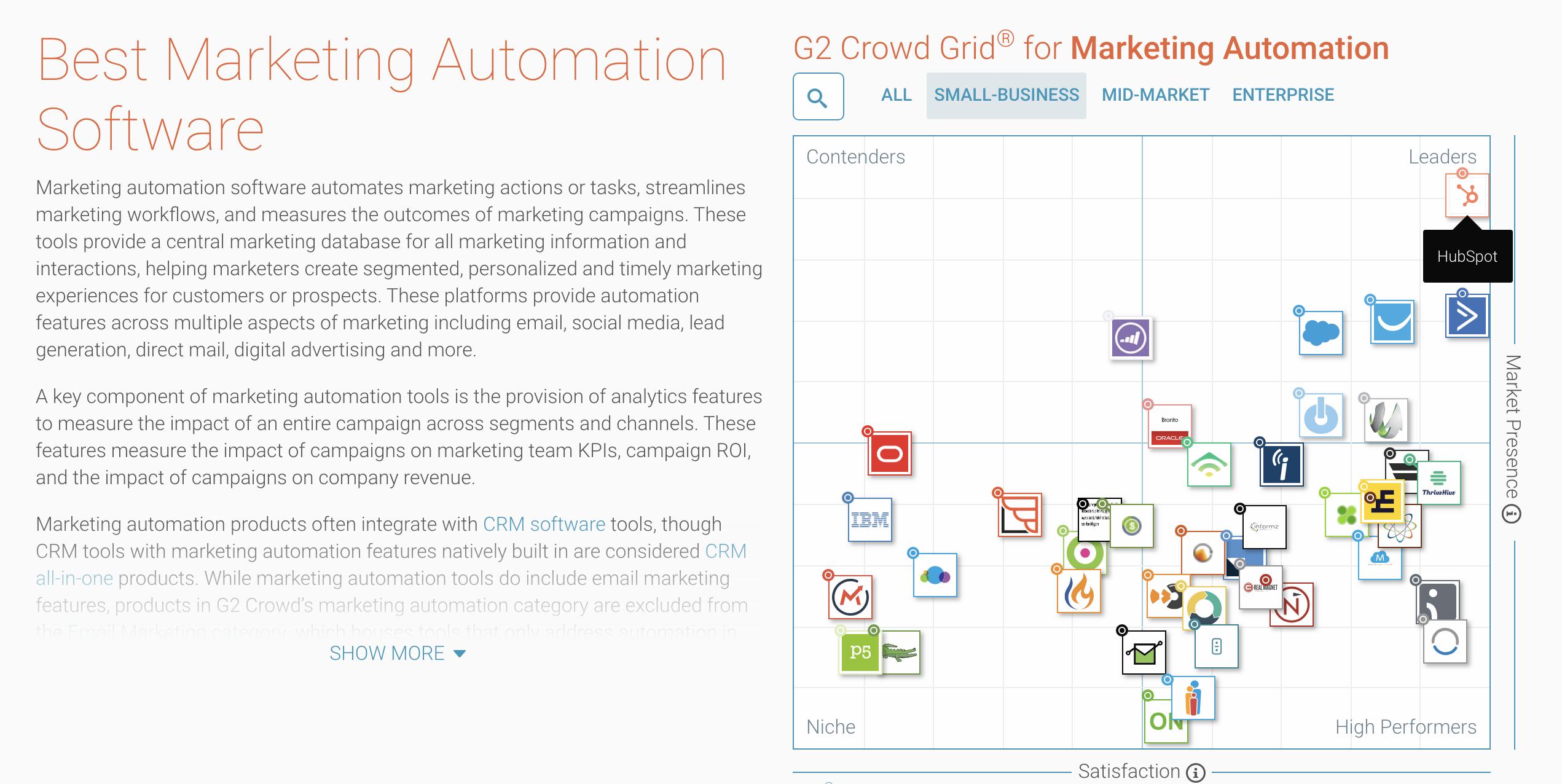 beste marketing automation voor small business gekozen door het publiek is hubspot, gevolgd door activecampaign, getresponse en pardot