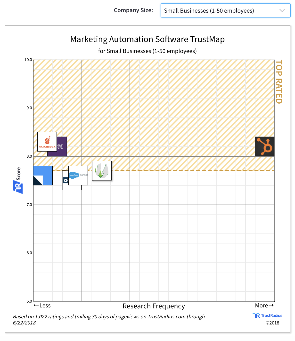 Beste Marketing Automation platforms