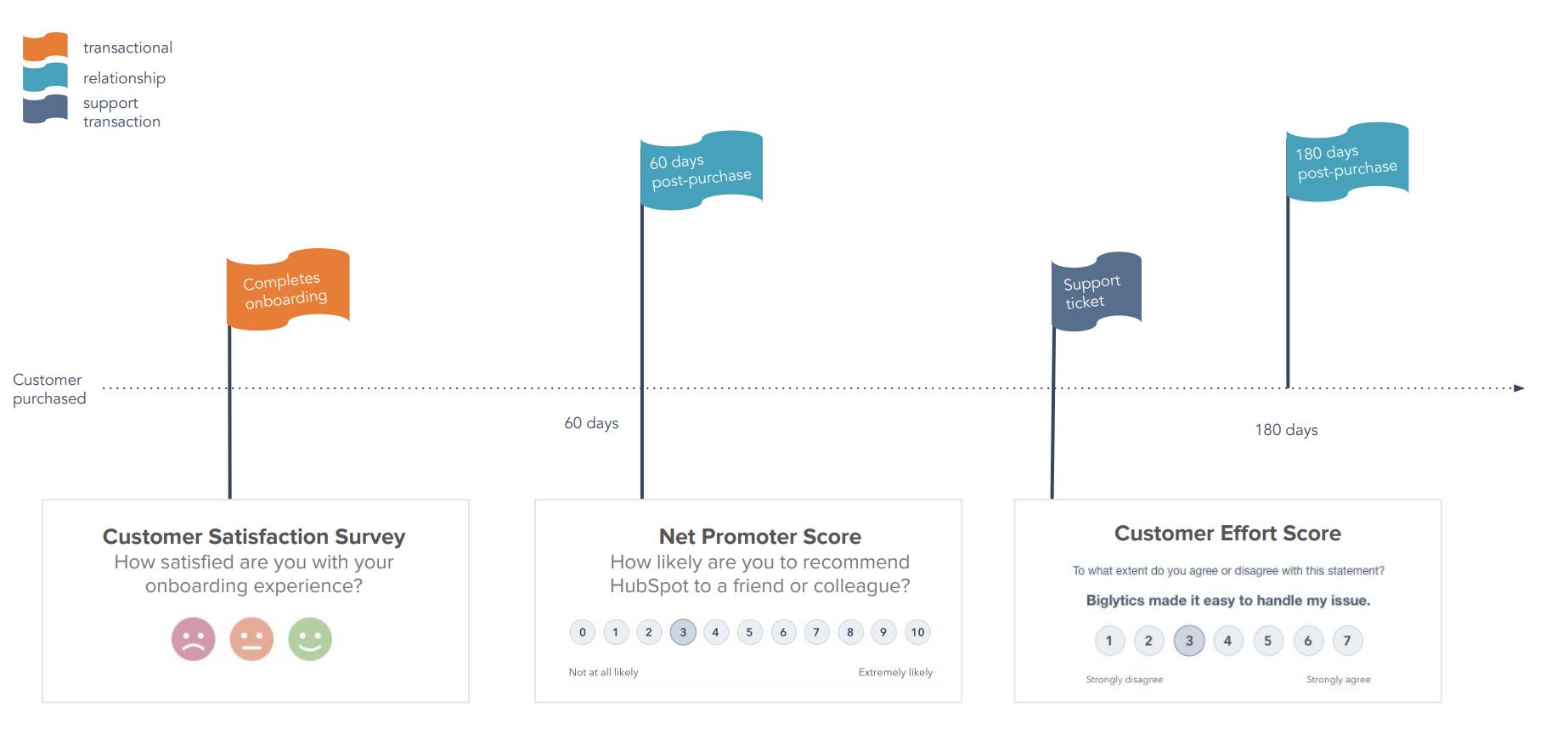 een weergave van wanneer er gebruik moet worden gemaakt van een CSS, wanneer van de NPS en wanneer van de CES
