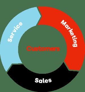 customer-marketing-sales-service