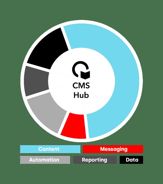 https://www.webs.nl/hubfs/media/images/graphics/HubSpot%20CRM%20platform%20CMS%20Hub%20-%20legenda.png