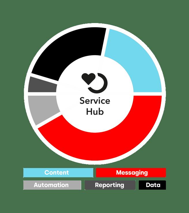 https://www.webs.nl/hubfs/media/images/graphics/HubSpot%20CRM%20platform%20Service%20Hub%20-%20legenda%20-%202.png