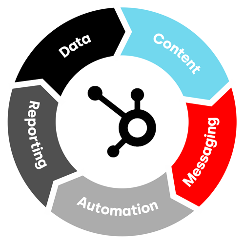 The HubSpot CRM platform displayed in a flywheel